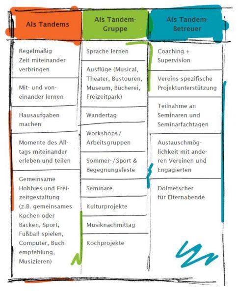 beispiele_ideen_fuer_patenschaften